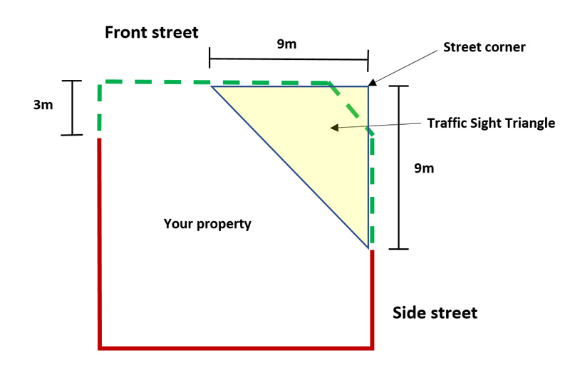 Corner fencing showing the Traffic Sight Triangle